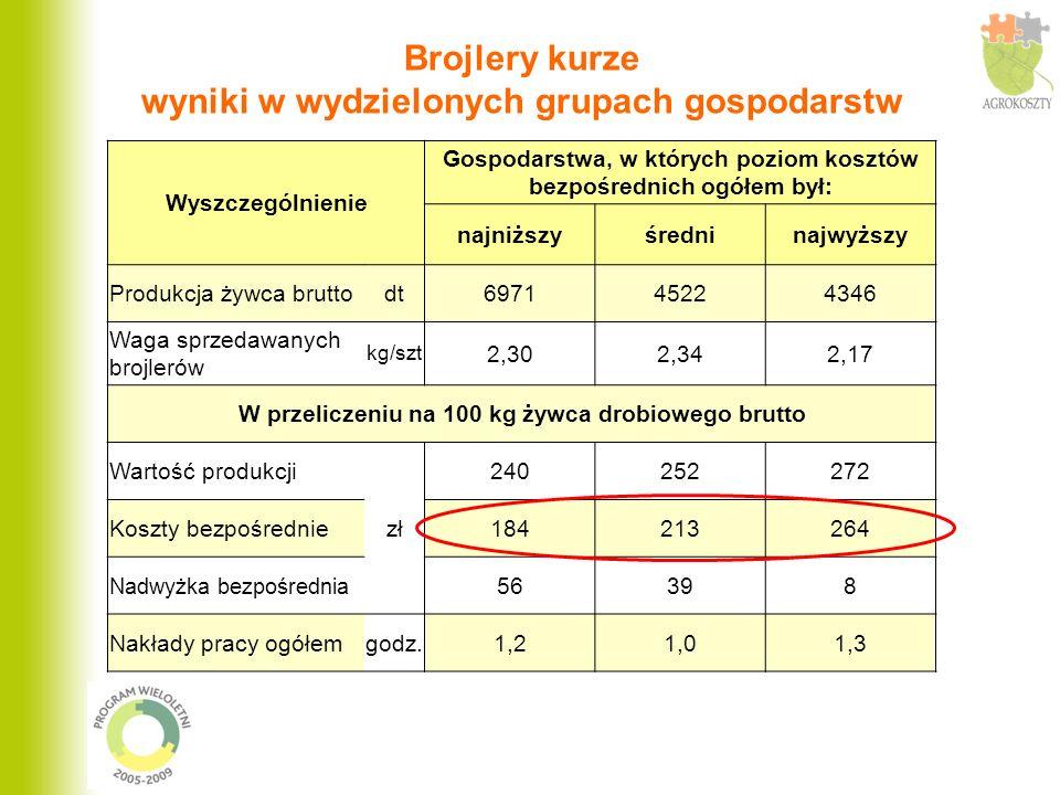 Struktura kosztów bezpośrednich ogółem produkcji 100 kg żywca drobiowego brutto