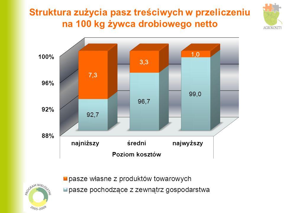 Żywiec wołowy wyniki w wydzielonych grupach gospodarstw Wyszczególnienie Gospodarstwa, w których poziom kosztów bezpośrednich ogółem był: najniższyśredninajwyższy Produkcja żywca bruttodt876776 Waga sprzedawanych zwierząt kg/szt602505546 W przeliczeniu na 100 kg żywca wołowego brutto Wartość produkcji zł 482463489 Koszty bezpośrednie277364449 Nadwyżka bezpośrednia bez płatności uzupeł.