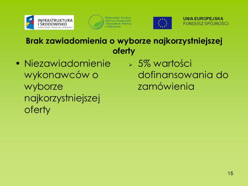 UNIA EUROPEJSKA FUNDUSZ SPÓJNOŚCI 15 Brak zawiadomienia o wyborze najkorzystniejszej oferty Niezawiadomienie wykonawców o wyborze najkorzystniejszej oferty 5% wartości dofinansowania do zamówienia