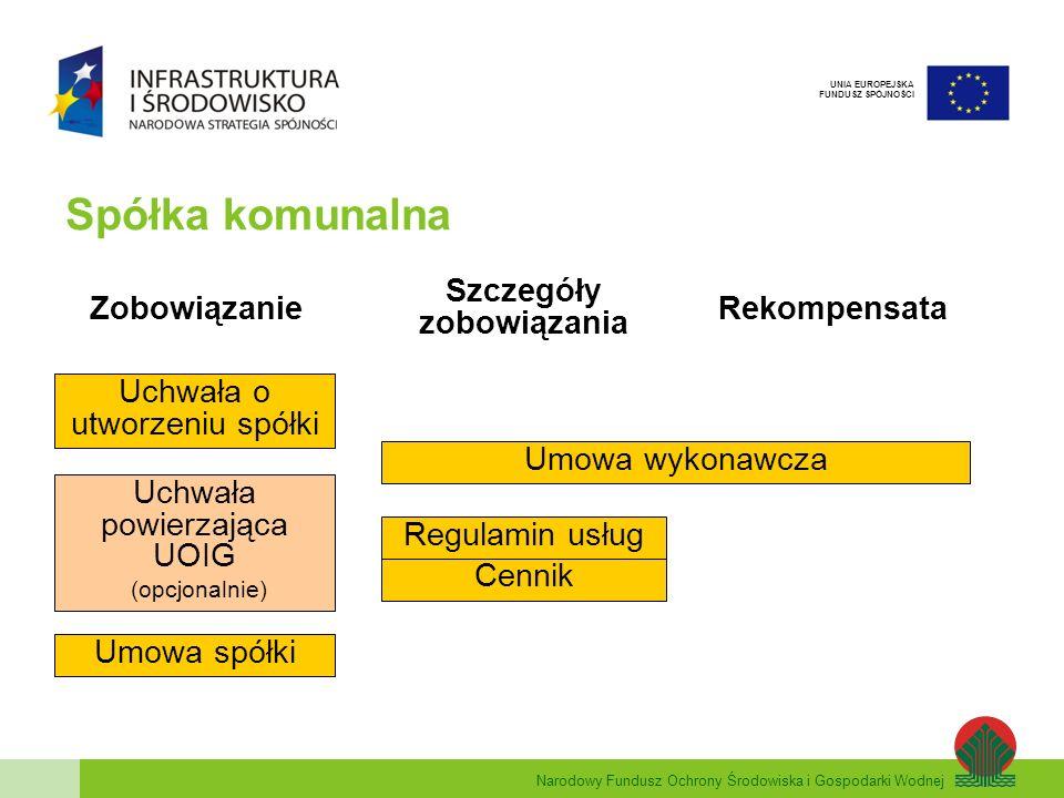 Narodowy Fundusz Ochrony Środowiska i Gospodarki Wodnej UNIA EUROPEJSKA FUNDUSZ SPÓJNOŚCI Spółka komunalna Zobowiązanie do świadczenia UOIG uchwałę o utworzeniu spółki podejmuje rada gminy uchwała powinna zawierać stwierdzenie, że celem działania spółki jest wykonywanie zadania własnego gminy z zakresu zagospodarowania odpadów komunalnych (zapis taki powinien się również znaleźć w umowie spółki) czas trwania spółki: nieograniczony lub ograniczony, lecz nie krótszy niż okres zobowiązania