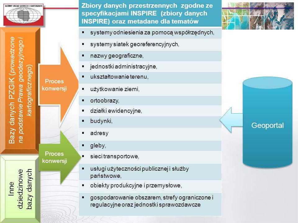 Bazy danych PZGiK ( prowadzone na podstawie Prawa geodezyjnego i kartograficznego ) Proces konwersji Inne dziedzinowe bazy danych Zbiory danych przest