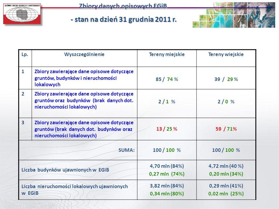 Lp.WyszczególnienieTereny miejskieTereny wiejskie 1Zbiory zawierające dane opisowe dotyczące gruntów, budynków i nieruchomości lokalowych 85 / 74 %39