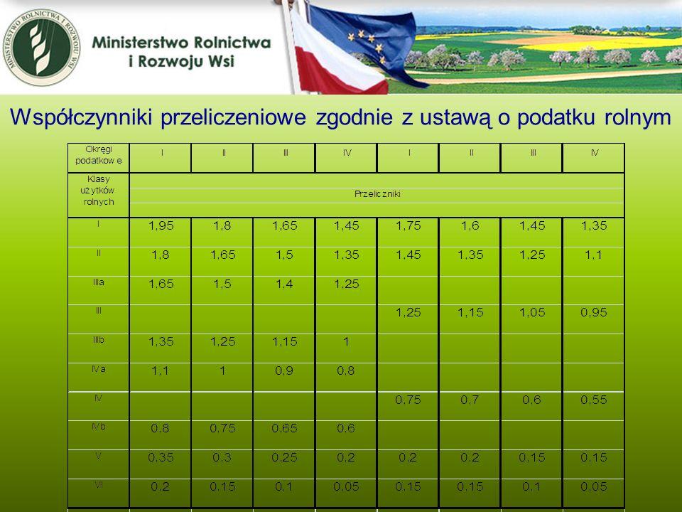 Współczynniki przeliczeniowe zgodnie z ustawą o podatku rolnym