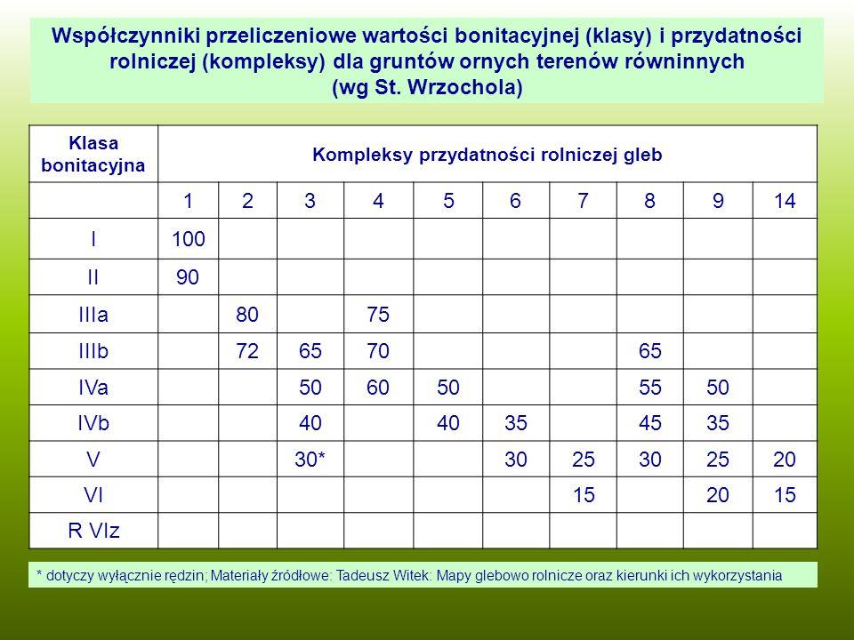 Współczynniki przeliczeniowe wartości bonitacyjnej (klasy) i przydatności rolniczej (kompleksy) dla gruntów ornych terenów równinnych (wg St. Wrzochol