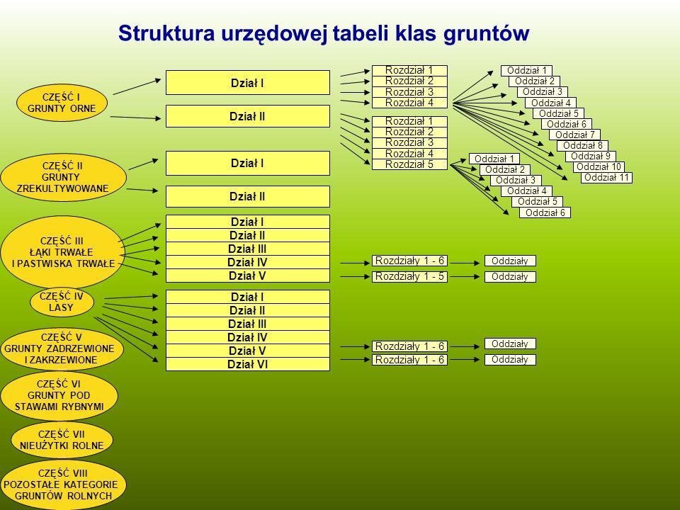 Struktura urzędowej tabeli klas gruntów CZĘŚĆ I GRUNTY ORNE Dział I Oddział 1 CZĘŚĆ III ŁĄKI TRWAŁE I PASTWISKA TRWAŁE CZĘŚĆ IV LASY CZĘŚĆ V GRUNTY ZA
