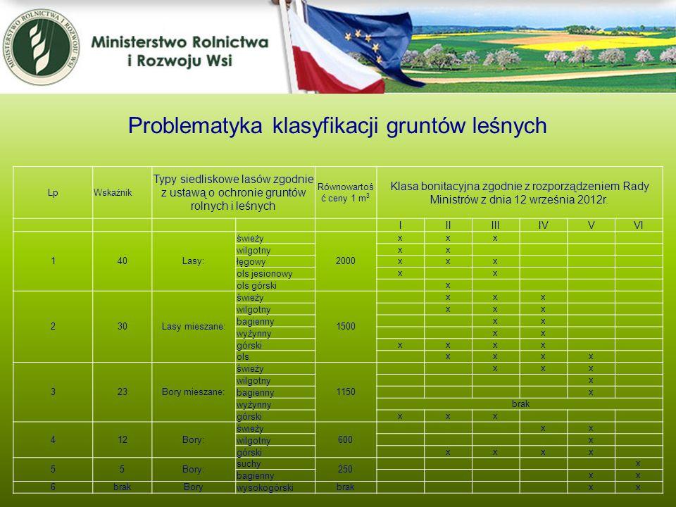 LpWskażnik Typy siedliskowe lasów zgodnie z ustawą o ochronie gruntów rolnych i leśnych Równowartoś ć ceny 1 m 3 Klasa bonitacyjna zgodnie z rozporząd