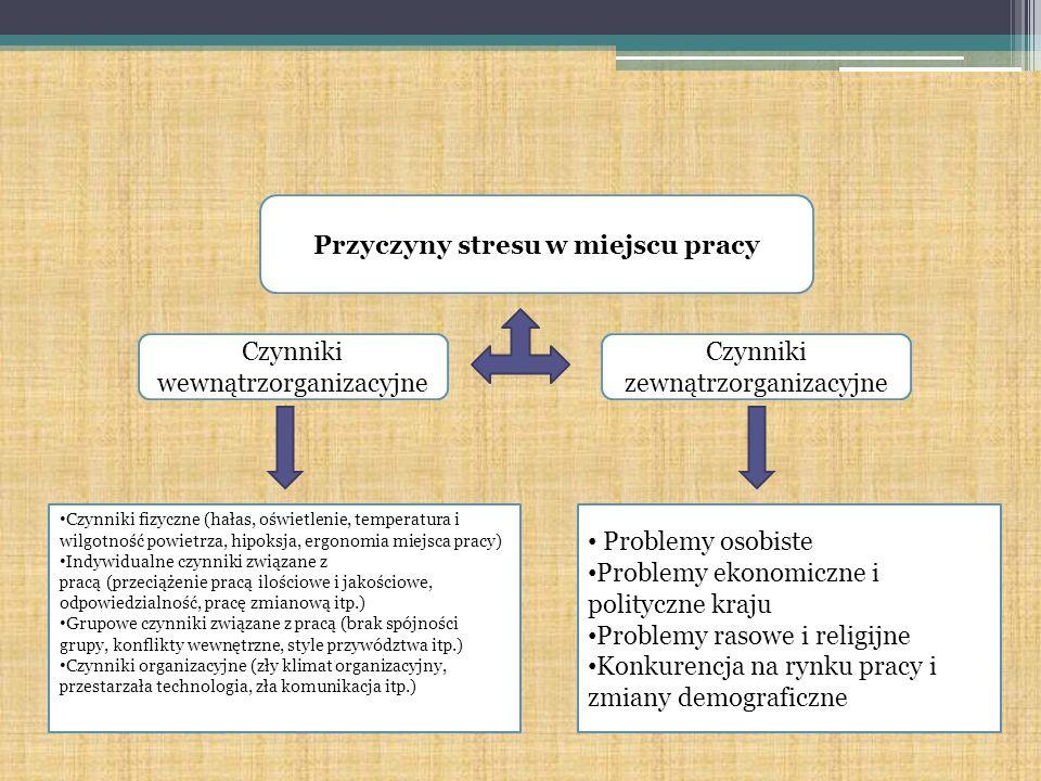 Przyczyny stresu w miejscu pracy Czynniki wewnątrzorganizacyjne Czynniki zewnątrzorganizacyjne Czynniki fizyczne (hałas, oświetlenie, temperatura i wi