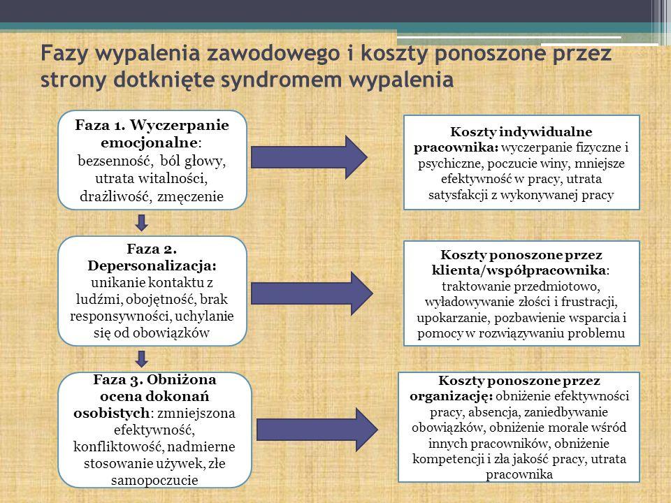 Fazy wypalenia zawodowego i koszty ponoszone przez strony dotknięte syndromem wypalenia Faza 1. Wyczerpanie emocjonalne: bezsenność, ból głowy, utrata
