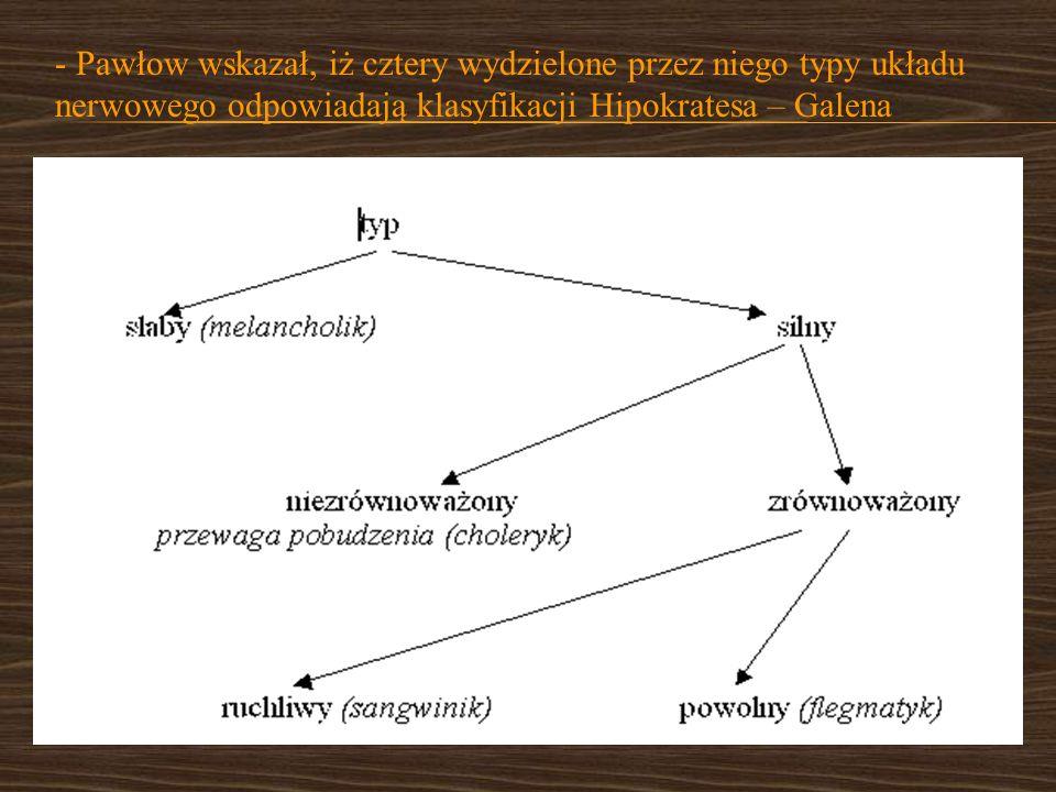 - Pawłow wskazał, iż cztery wydzielone przez niego typy układu nerwowego odpowiadają klasyfikacji Hipokratesa – Galena
