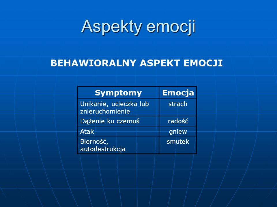 Aspekty emocji BEHAWIORALNY ASPEKT EMOCJI SymptomyEmocja Unikanie, ucieczka lub znieruchomienie strach Dążenie ku czemuśradość Atakgniew Bierność, aut