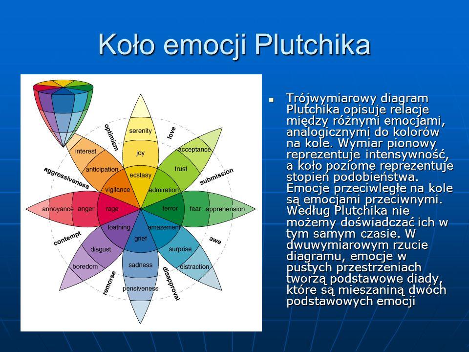 Koło emocji Plutchika Trójwymiarowy diagram Plutchika opisuje relacje między różnymi emocjami, analogicznymi do kolorów na kole. Wymiar pionowy reprez