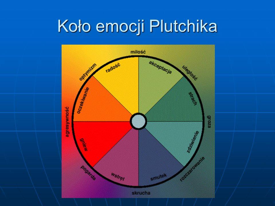 Koło emocji Plutchika