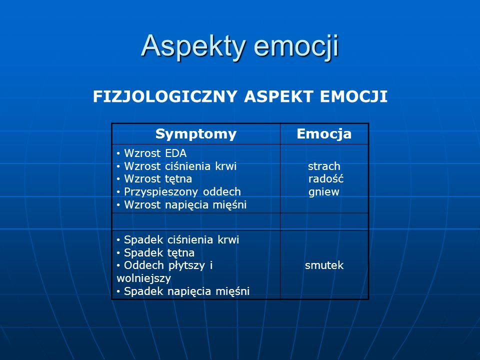 Aspekty emocji FIZJOLOGICZNY ASPEKT EMOCJI SymptomyEmocja Wzrost EDA Wzrost ciśnienia krwi Wzrost tętna Przyspieszony oddech Wzrost napięcia mięśni st