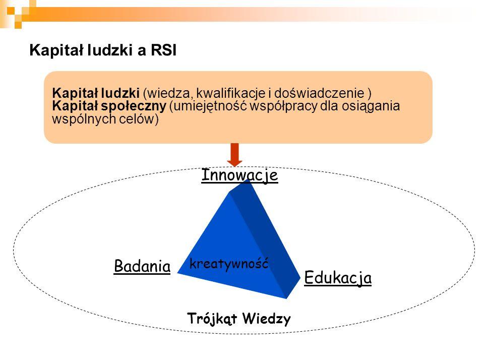 Kapitał ludzki a RSI Kapitał ludzki (wiedza, kwalifikacje i doświadczenie ) Kapitał społeczny (umiejętność współpracy dla osiągania wspólnych celów) Trójkąt Wiedzy kreatywność Badania Edukacja Innowacje