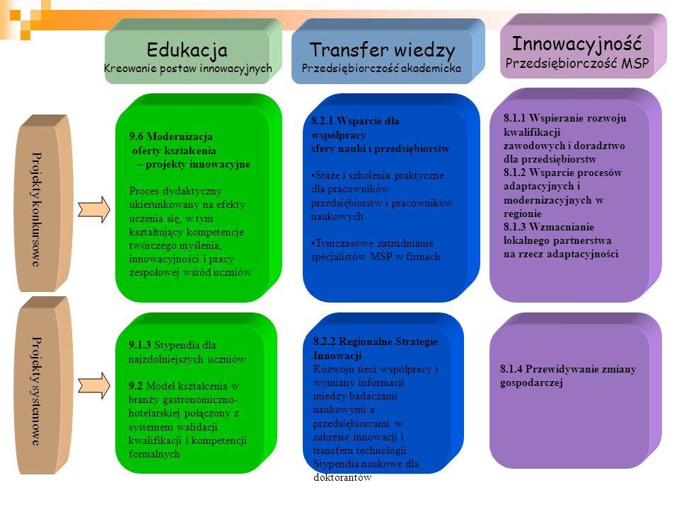Innowacyjność Przedsiębiorczość MSP Transfer wiedzy Przedsiębiorczość akademicka Edukacja Kreowanie postaw innowacyjnych 9.6 Modernizacja oferty kształcenia – projekty innowacyjne Proces dydaktyczny ukierunkowany na efekty uczenia się, w tym kształtujący kompetencje twórczego myślenia, innowacyjności i pracy zespołowej wśród uczniów 9.1.3 Stypendia dla najzdolniejszych uczniów 9.2 Model kształcenia w branży gastronomiczno- hotelarskiej połączony z systemem walidacji kwalifikacji i kompetencji formalnych 8.2.2 Regionalne Strategie Innowacji Rozwoju sieci współpracy i wymiany informacji miedzy badaczami naukowymi a przedsiębiorcami w zakresie innowacji i transferu technologii Stypendia naukowe dla doktorantów 8.2.1 Wsparcie dla współpracy sfery nauki i przedsiębiorstw Staże i szkolenia praktyczne dla pracowników przedsiębiorstw i pracowników naukowych Tymczasowe zatrudnianie specjalistów MŚP w firmach 8.1.4 Przewidywanie zmiany gospodarczej 8.1.1 Wspieranie rozwoju kwalifikacji zawodowych i doradztwo dla przedsiębiorstw 8.1.2 Wsparcie procesów adaptacyjnych i modernizacyjnych w regionie 8.1.3 Wzmacnianie lokalnego partnerstwa na rzecz adaptacyjności Projekty konkursowe Projekty systemowe