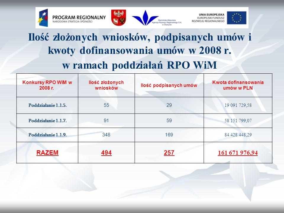 Ilość złożonych wniosków, podpisanych umów i kwoty dofinansowania umów w 2008 r.