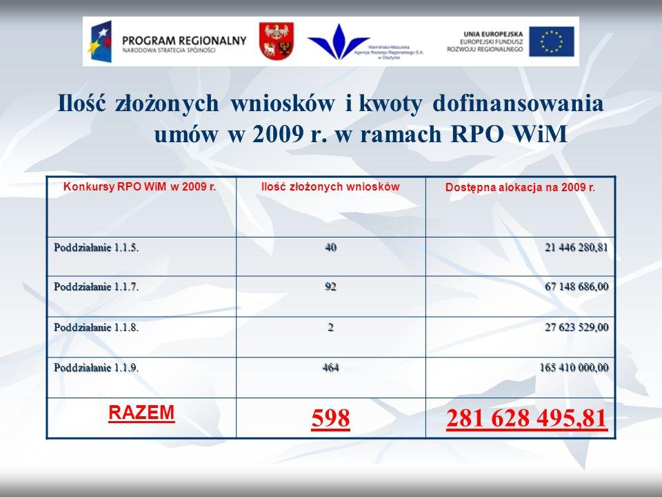 Ilość złożonych wniosków i kwoty dofinansowania umów w 2009 r.