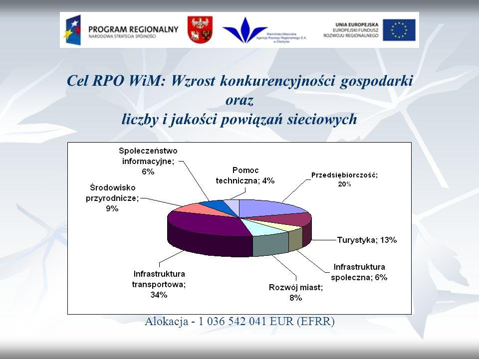 Cel RPO WiM: Wzrost konkurencyjności gospodarki oraz liczby i jakości powiązań sieciowych Alokacja - 1 036 542 041 EUR (EFRR)