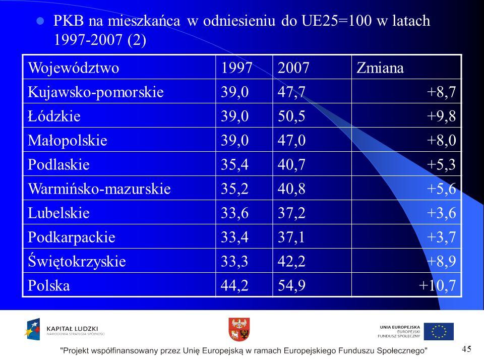 PKB na mieszkańca w odniesieniu do UE25=100 w latach 1997-2007 (2) Województwo19972007Zmiana Kujawsko-pomorskie39,047,7+8,7 Łódzkie39,050,5+9,8 Małopolskie39,047,0+8,0 Podlaskie35,440,7+5,3 Warmińsko-mazurskie35,240,8+5,6 Lubelskie33,637,2+3,6 Podkarpackie33,437,1+3,7 Świętokrzyskie33,342,2+8,9 Polska44,254,9+10,7 45