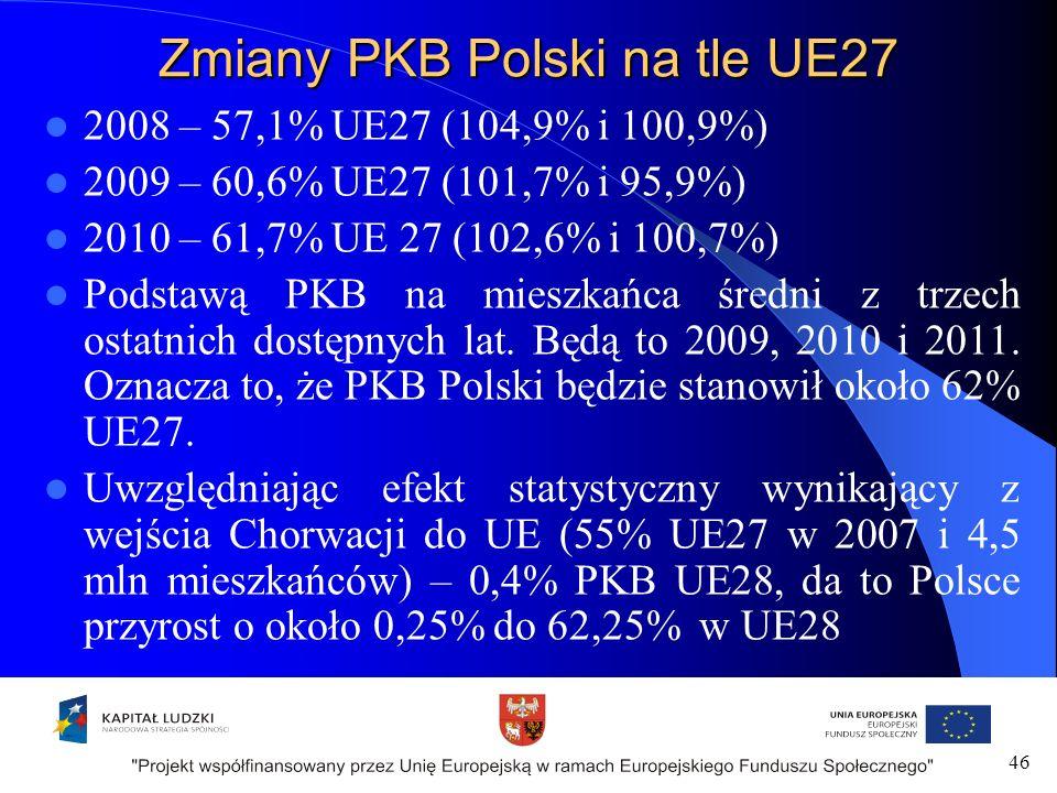 Zmiany PKB Polski na tle UE27 2008 – 57,1% UE27 (104,9% i 100,9%) 2009 – 60,6% UE27 (101,7% i 95,9%) 2010 – 61,7% UE 27 (102,6% i 100,7%) Podstawą PKB na mieszkańca średni z trzech ostatnich dostępnych lat.