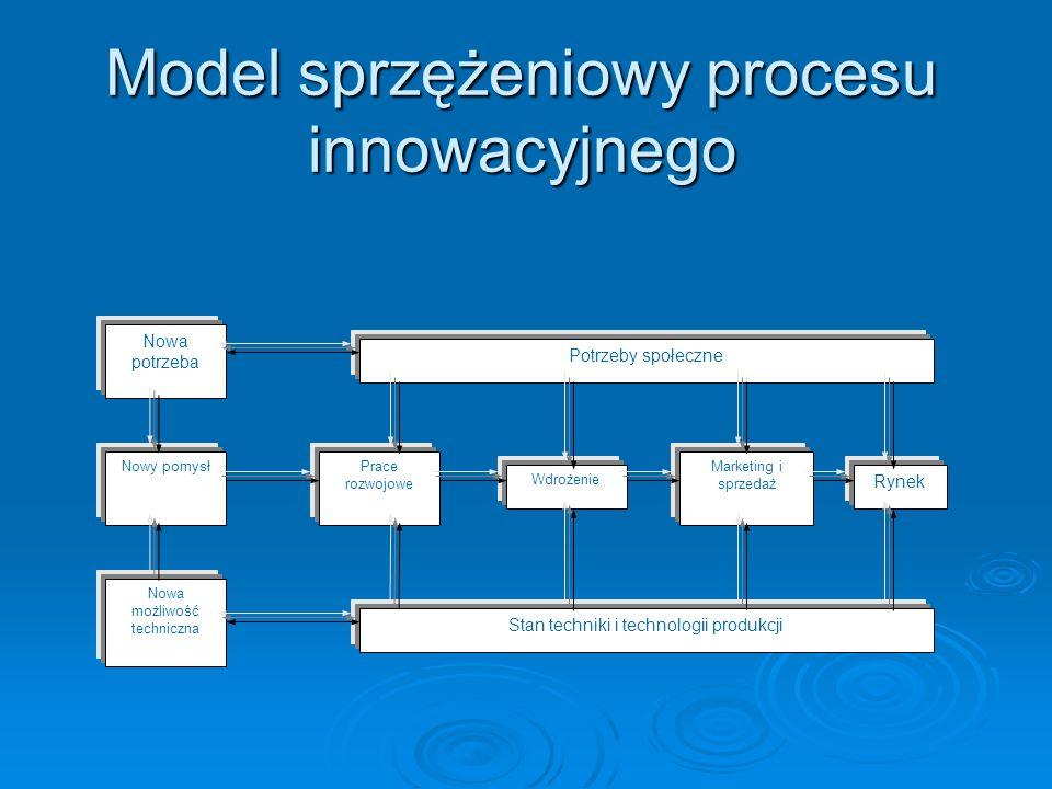 Model sprzężeniowy procesu innowacyjnego Nowa potrzeba Nowy pomysł Nowa możliwość techniczna Potrzeby społeczne Prace rozwojowe Wdrożenie Marketing i