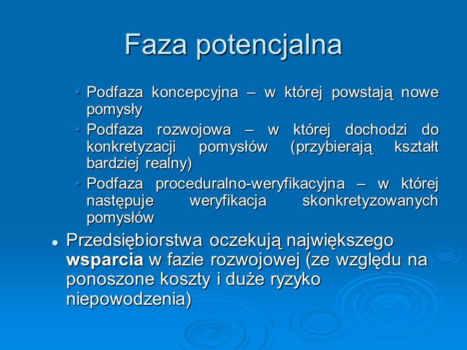 Faza potencjalna Podfaza koncepcyjna – w której powstają nowe pomysłyPodfaza koncepcyjna – w której powstają nowe pomysły Podfaza rozwojowa – w której dochodzi do konkretyzacji pomysłów (przybierają kształt bardziej realny)Podfaza rozwojowa – w której dochodzi do konkretyzacji pomysłów (przybierają kształt bardziej realny) Podfaza proceduralno-weryfikacyjna – w której następuje weryfikacja skonkretyzowanych pomysłówPodfaza proceduralno-weryfikacyjna – w której następuje weryfikacja skonkretyzowanych pomysłów Przedsiębiorstwa oczekują największego wsparcia w fazie rozwojowej (ze względu na ponoszone koszty i duże ryzyko niepowodzenia) Przedsiębiorstwa oczekują największego wsparcia w fazie rozwojowej (ze względu na ponoszone koszty i duże ryzyko niepowodzenia)