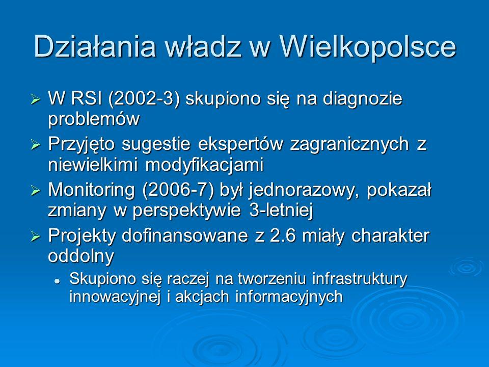 Działania władz w Wielkopolsce W RSI (2002-3) skupiono się na diagnozie problemów W RSI (2002-3) skupiono się na diagnozie problemów Przyjęto sugestie ekspertów zagranicznych z niewielkimi modyfikacjami Przyjęto sugestie ekspertów zagranicznych z niewielkimi modyfikacjami Monitoring (2006-7) był jednorazowy, pokazał zmiany w perspektywie 3-letniej Monitoring (2006-7) był jednorazowy, pokazał zmiany w perspektywie 3-letniej Projekty dofinansowane z 2.6 miały charakter oddolny Projekty dofinansowane z 2.6 miały charakter oddolny Skupiono się raczej na tworzeniu infrastruktury innowacyjnej i akcjach informacyjnych Skupiono się raczej na tworzeniu infrastruktury innowacyjnej i akcjach informacyjnych