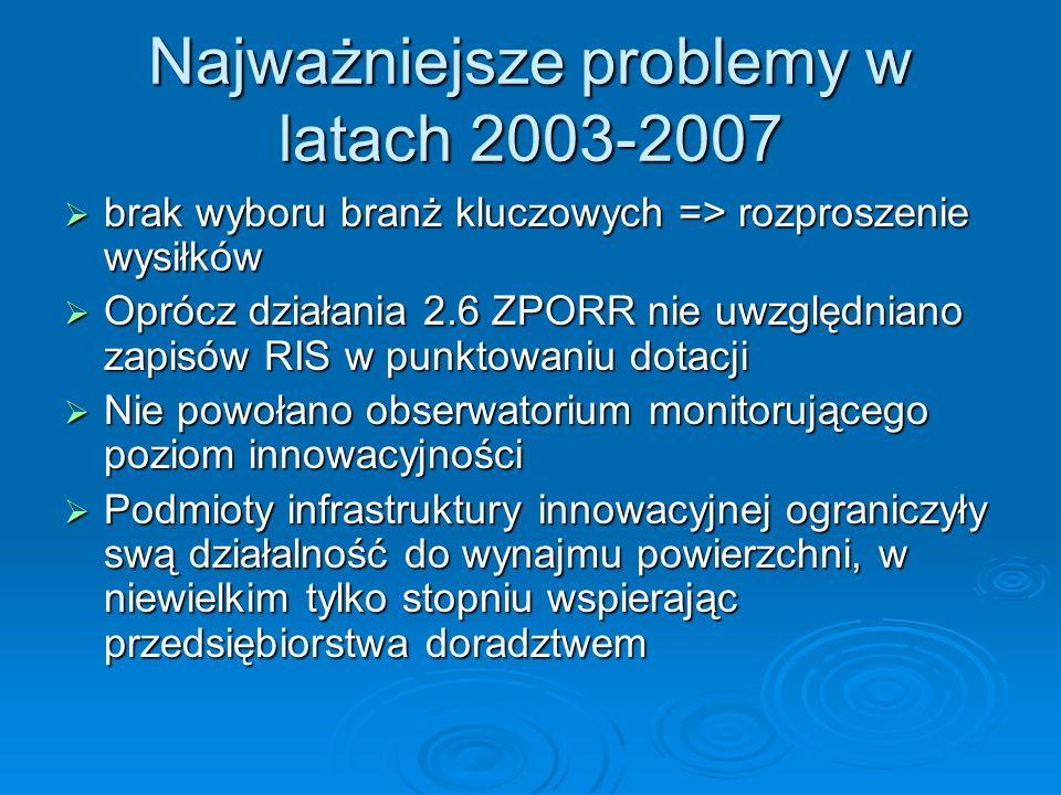 Najważniejsze problemy w latach 2003-2007 brak wyboru branż kluczowych => rozproszenie wysiłków brak wyboru branż kluczowych => rozproszenie wysiłków Oprócz działania 2.6 ZPORR nie uwzględniano zapisów RIS w punktowaniu dotacji Oprócz działania 2.6 ZPORR nie uwzględniano zapisów RIS w punktowaniu dotacji Nie powołano obserwatorium monitorującego poziom innowacyjności Nie powołano obserwatorium monitorującego poziom innowacyjności Podmioty infrastruktury innowacyjnej ograniczyły swą działalność do wynajmu powierzchni, w niewielkim tylko stopniu wspierając przedsiębiorstwa doradztwem Podmioty infrastruktury innowacyjnej ograniczyły swą działalność do wynajmu powierzchni, w niewielkim tylko stopniu wspierając przedsiębiorstwa doradztwem