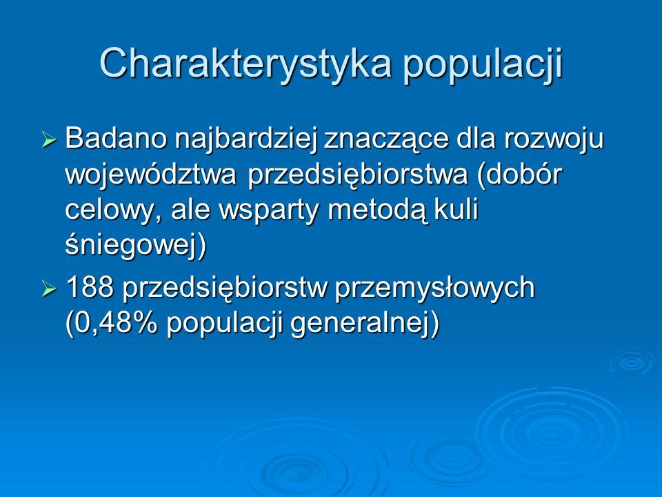 Charakterystyka populacji Badano najbardziej znaczące dla rozwoju województwa przedsiębiorstwa (dobór celowy, ale wsparty metodą kuli śniegowej) Badano najbardziej znaczące dla rozwoju województwa przedsiębiorstwa (dobór celowy, ale wsparty metodą kuli śniegowej) 188 przedsiębiorstw przemysłowych (0,48% populacji generalnej) 188 przedsiębiorstw przemysłowych (0,48% populacji generalnej)