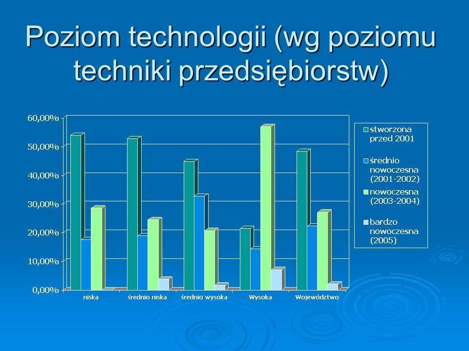 Poziom technologii (wg poziomu techniki przedsiębiorstw)