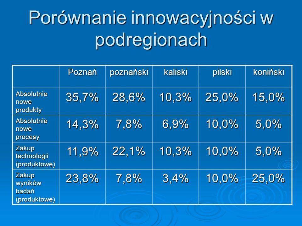 Porównanie innowacyjności w podregionach Poznańpoznańskikaliskipilskikoniński Absolutnie nowe produkty 35,7%28,6%10,3%25,0%15,0% Absolutnie nowe proce