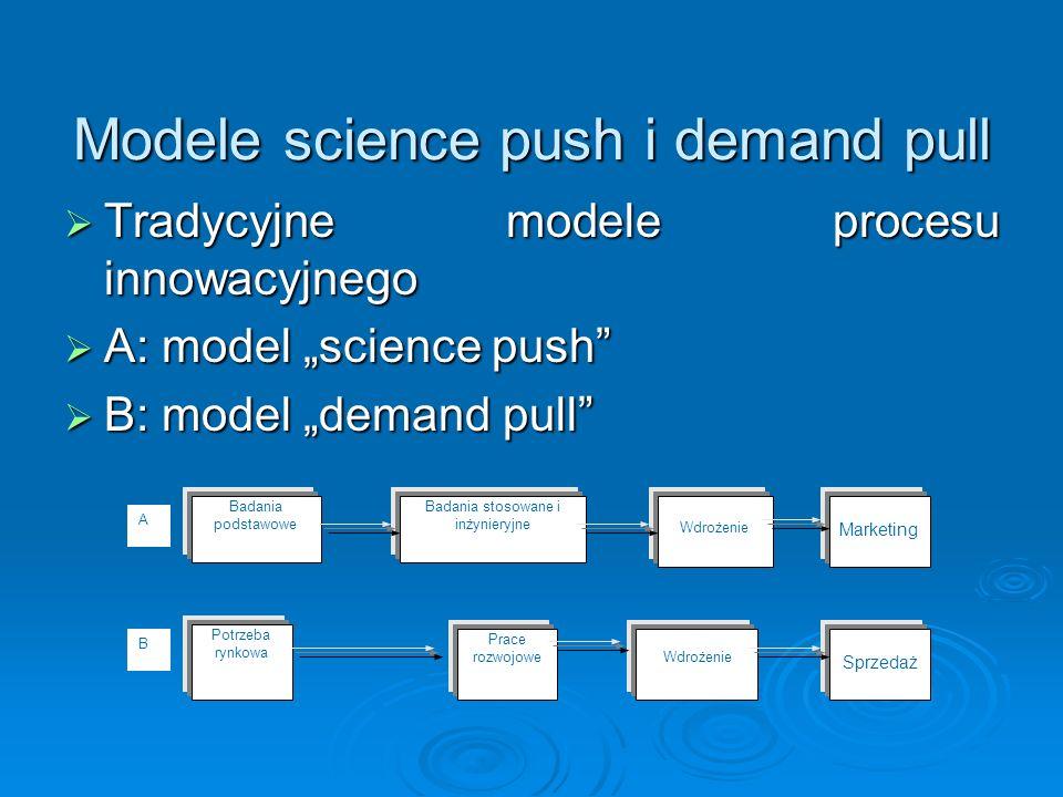 Model sprzężeniowy procesu innowacyjnego Nowa potrzeba Nowy pomysł Nowa możliwość techniczna Potrzeby społeczne Prace rozwojowe Wdrożenie Marketing i sprzedaż Rynek Stan techniki i technologii produkcji