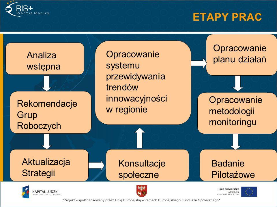 Analiza wstępna Aktualizacja Strategii Rekomendacje Grup Roboczych Konsultacje społeczne Opracowanie planu działań Opracowanie systemu przewidywania trendów innowacyjności w regionie Badanie Pilotażowe Opracowanie metodologii monitoringu ETAPY PRAC