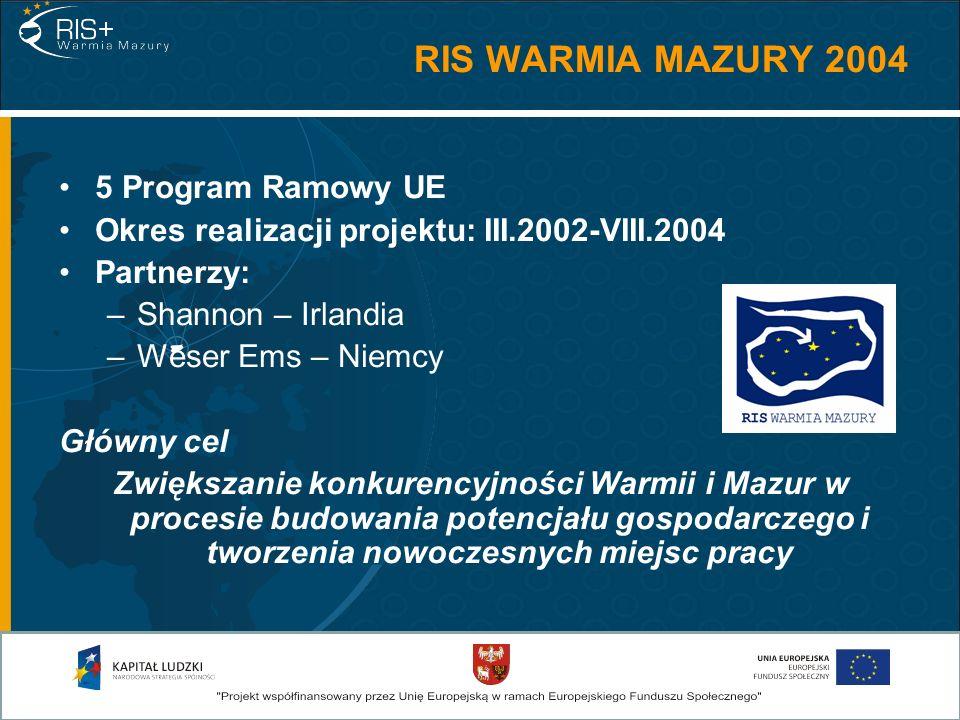 RIS WARMIA MAZURY 2004 5 Program Ramowy UE Okres realizacji projektu: III.2002-VIII.2004 Partnerzy: –Shannon – Irlandia –Weser Ems – Niemcy Główny cel Zwiększanie konkurencyjności Warmii i Mazur w procesie budowania potencjału gospodarczego i tworzenia nowoczesnych miejsc pracy