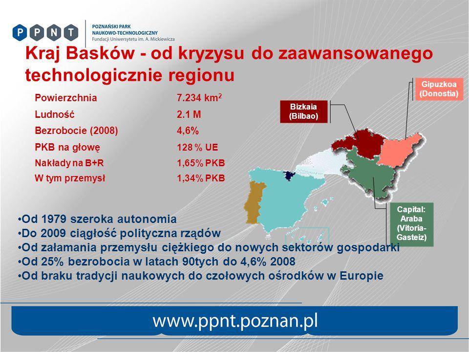 Bizkaia (Bilbao) Gipuzkoa (Donostia) Capital: Araba (Vitoria- Gasteiz) Powierzchnia7.234 km 2 Ludność2.1 M Bezrobocie (2008)4,6% PKB na głowę 128 % UE