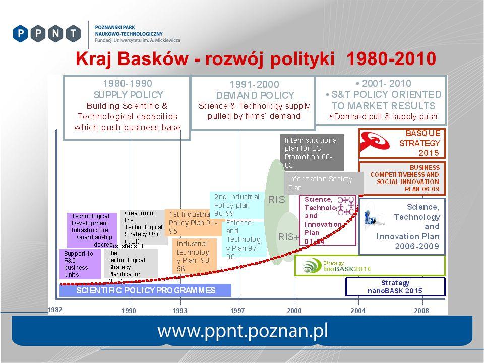 Kraj Basków - rozwój polityki 1980-2010