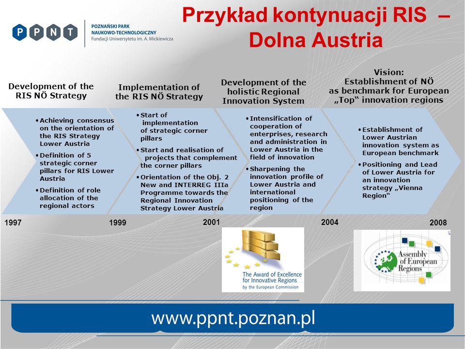 1997 20012004 1999 Development of the RIS NÖ Strategy Implementation of the RIS NÖ Strategy Development of the holistic Regional Innovation System Int