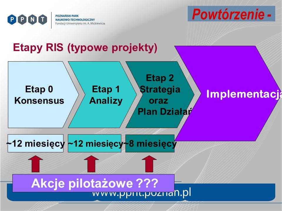 Etap 0 Konsensus Etap 1 Analizy Etap 2 Strategia oraz Plan Działań Implementacja Etapy RIS (typowe projekty) ~12 miesięcy ~8 miesięcy Akcje pilotażowe