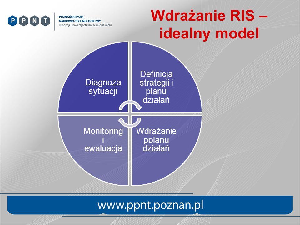 Wdrażanie RIS – idealny model Diagnoza sytuacji Definicja strategii i planu działań Wdrażanie polanu działań Monitoring i ewaluacja