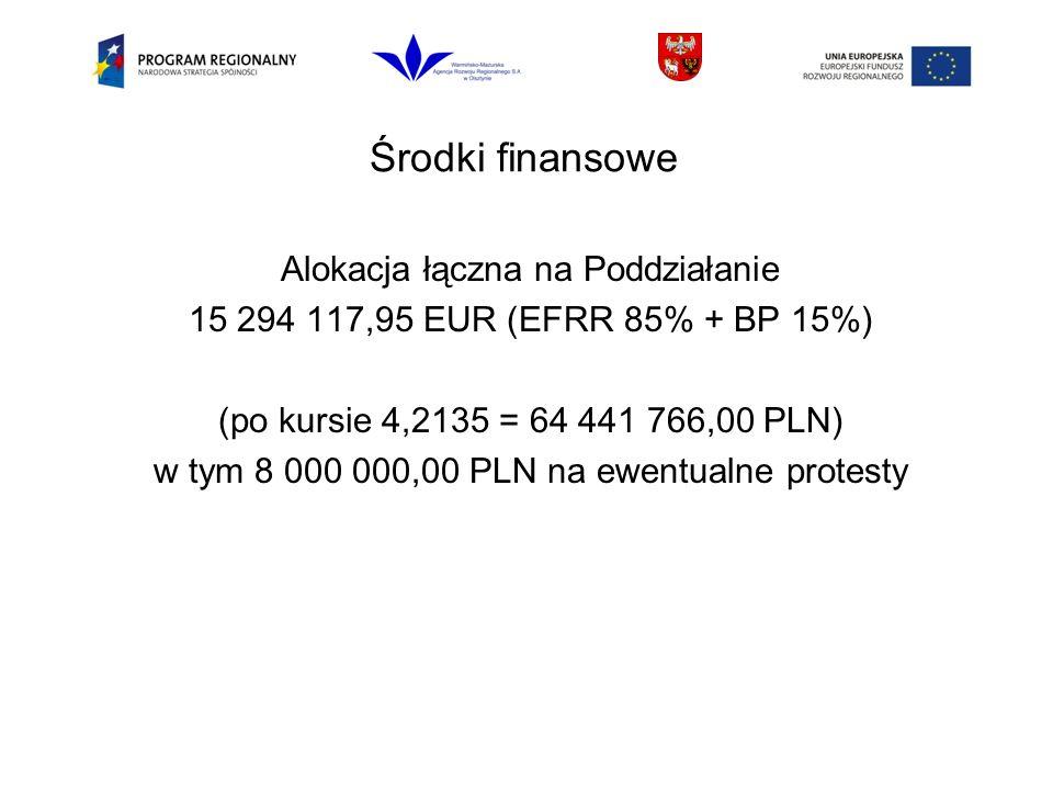 Środki finansowe Alokacja łączna na Poddziałanie 15 294 117,95 EUR (EFRR 85% + BP 15%) (po kursie 4,2135 = 64 441 766,00 PLN) w tym 8 000 000,00 PLN na ewentualne protesty