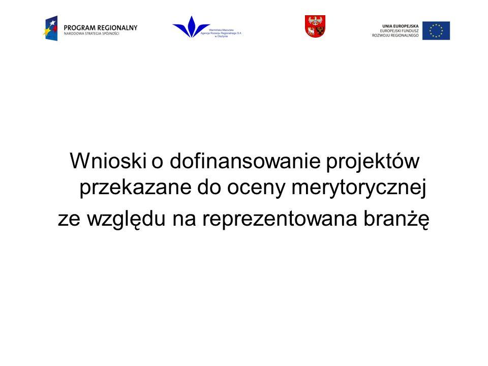 Wnioski o dofinansowanie projektów przekazane do oceny merytorycznej ze względu na reprezentowana branżę