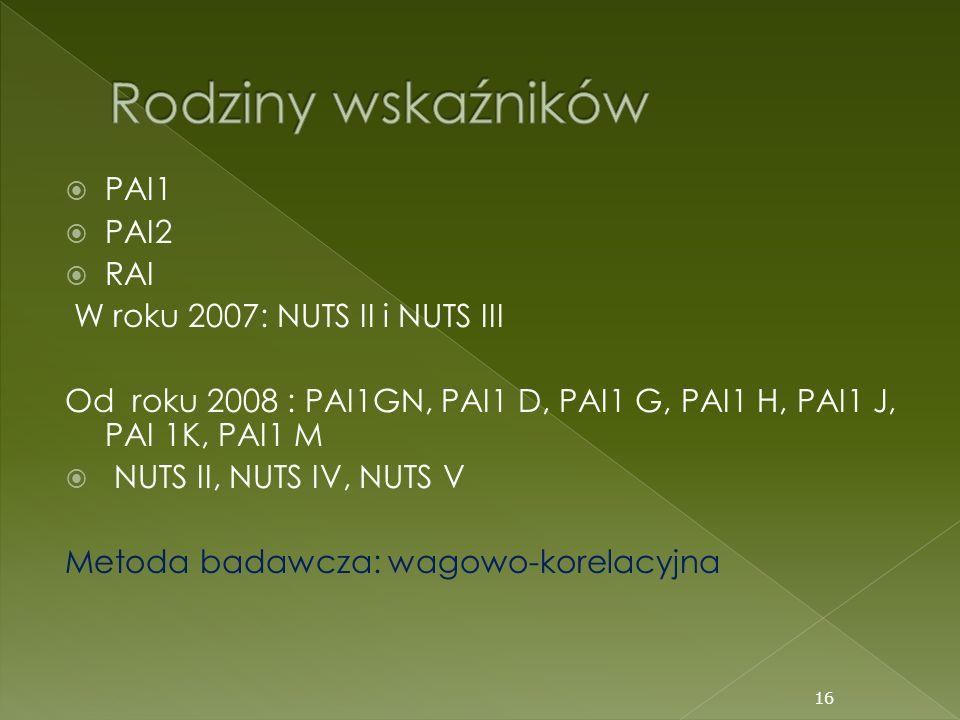 PAI1 PAI2 RAI W roku 2007: NUTS II i NUTS III Od roku 2008 : PAI1GN, PAI1 D, PAI1 G, PAI1 H, PAI1 J, PAI 1K, PAI1 M NUTS II, NUTS IV, NUTS V Metoda ba