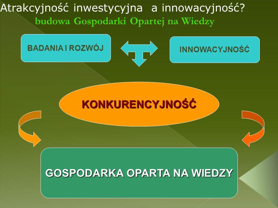 Atrakcyjność inwestycyjna a innowacyjność? budowa Gospodarki Opartej na Wiedzy BADANIA I ROZWÓJ INNOWACYJNOŚĆ KONKURENCYJNOŚĆ GOSPODARKA OPARTA NA WIE