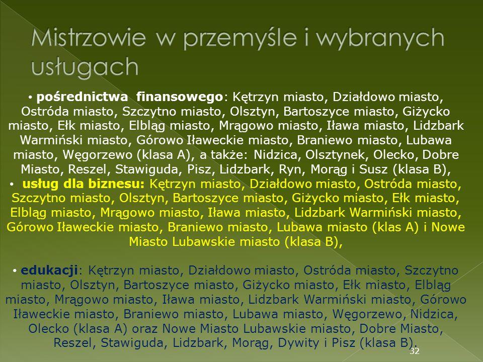 32 pośrednictwa finansowego: Kętrzyn miasto, Działdowo miasto, Ostróda miasto, Szczytno miasto, Olsztyn, Bartoszyce miasto, Giżycko miasto, Ełk miasto