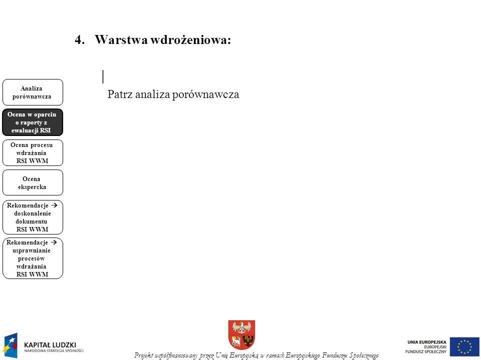 Projekt współfinansowany przez Unię Europejską w ramach Europejskiego Funduszu Społecznego Analiza porównawcza Ocena w oparciu o raporty z ewaluacji RSI Ocena procesu wdrażania RSI WWM Ocena ekspercka Rekomendacje doskonalenie dokumentu RSI WWM Rekomendacje usprawnianie procesów wdrażania RSI WWM 4.Warstwa wdrożeniowa: Patrz analiza porównawcza