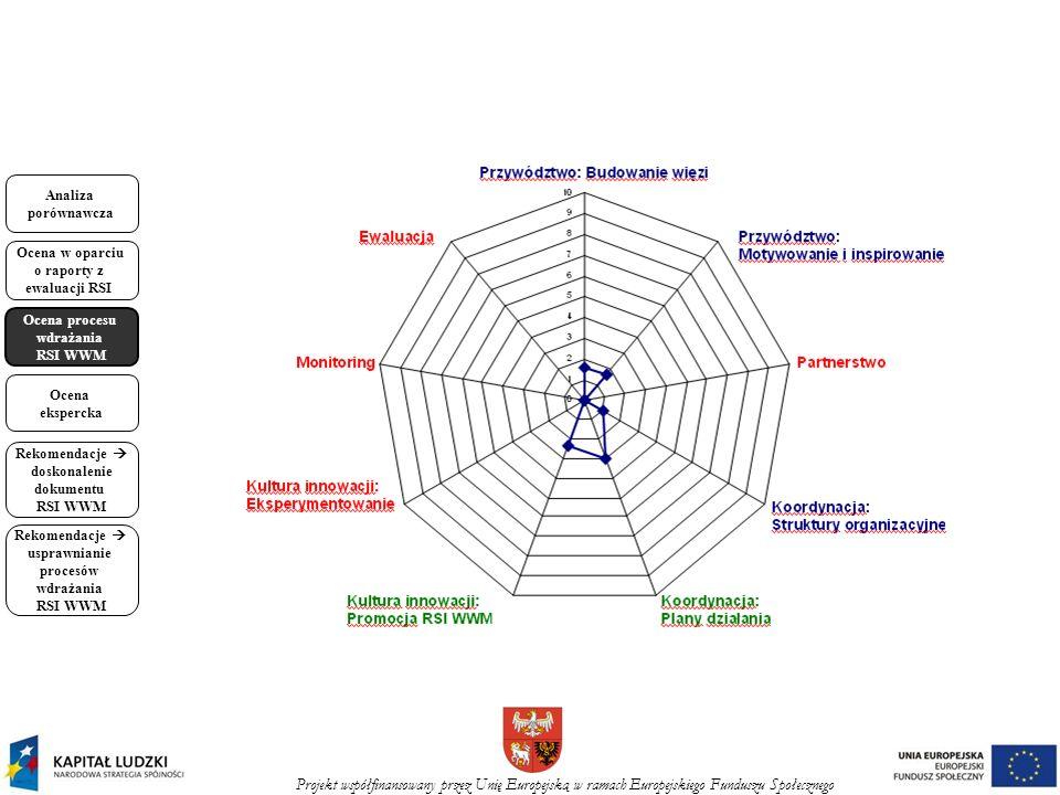 Projekt współfinansowany przez Unię Europejską w ramach Europejskiego Funduszu Społecznego Analiza porównawcza Ocena w oparciu o raporty z ewaluacji RSI Ocena procesu wdrażania RSI WWM Ocena ekspercka Rekomendacje doskonalenie dokumentu RSI WWM Rekomendacje usprawnianie procesów wdrażania RSI WWM