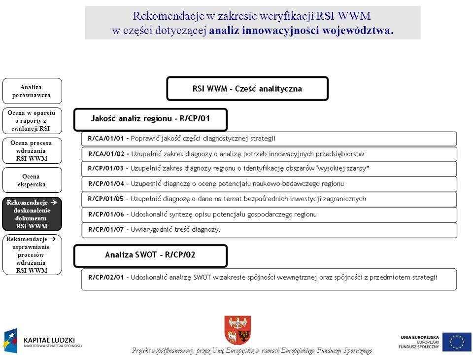 Projekt współfinansowany przez Unię Europejską w ramach Europejskiego Funduszu Społecznego Analiza porównawcza Ocena w oparciu o raporty z ewaluacji RSI Ocena procesu wdrażania RSI WWM Ocena ekspercka Rekomendacje doskonalenie dokumentu RSI WWM Rekomendacje usprawnianie procesów wdrażania RSI WWM Rekomendacje w zakresie weryfikacji RSI WWM w części dotyczącej analiz innowacyjności województwa.