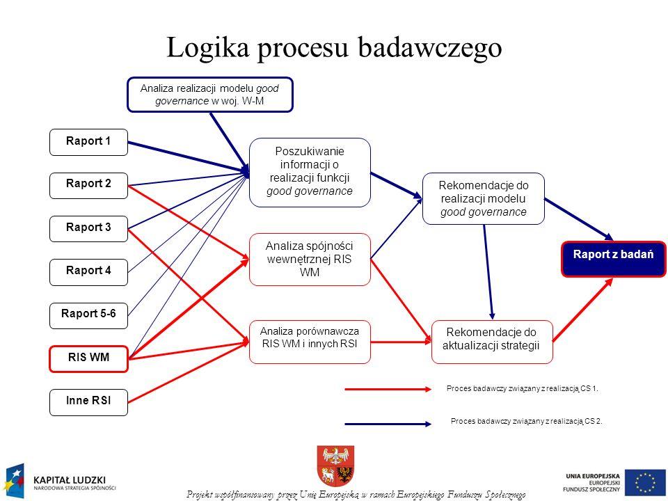 Projekt współfinansowany przez Unię Europejską w ramach Europejskiego Funduszu Społecznego Logika procesu badawczego Raport 1 Raport 2 Raport 3 Raport
