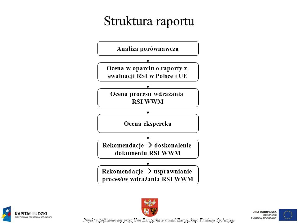 Projekt współfinansowany przez Unię Europejską w ramach Europejskiego Funduszu Społecznego Struktura raportu Analiza porównawcza Ocena w oparciu o raporty z ewaluacji RSI w Polsce i UE Ocena procesu wdrażania RSI WWM Ocena ekspercka Rekomendacje doskonalenie dokumentu RSI WWM Rekomendacje usprawnianie procesów wdrażania RSI WWM
