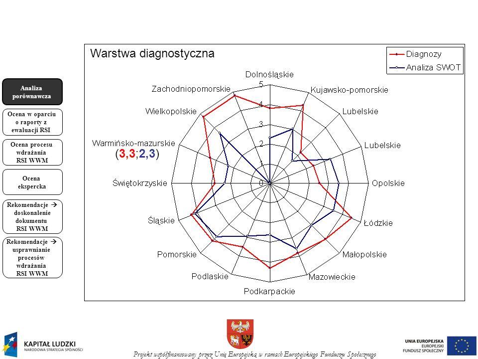Projekt współfinansowany przez Unię Europejską w ramach Europejskiego Funduszu Społecznego Analiza porównawcza Ocena w oparciu o raporty z ewaluacji RSI Ocena procesu wdrażania RSI WWM Ocena ekspercka Rekomendacje doskonalenie dokumentu RSI WWM Rekomendacje usprawnianie procesów wdrażania RSI WWM (3,3;2,3) Warstwa diagnostyczna